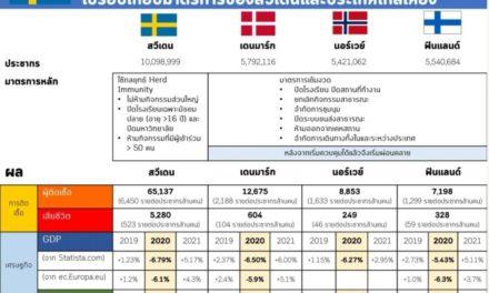 ถอดบทเรียนสวีเดน ไม่ล็อคดาวน์ผลเป็นอย่างไร