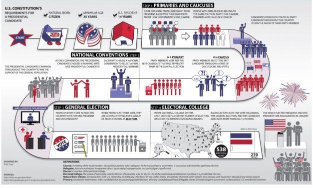 มาเข้าใจวิธีการเลือกตั้งประธานาธิบดีสหรัฐฯ