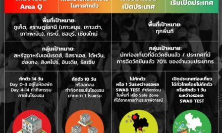 กางแผนเปิดประเทศไทยรับนักท่องเที่ยว เตรียมเสนอ ศบศ.