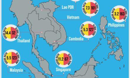 อะไรอยู่เบื้องหลังอัตราการฆ่าตัวตายที่น่าตกใจของประเทศไทย?